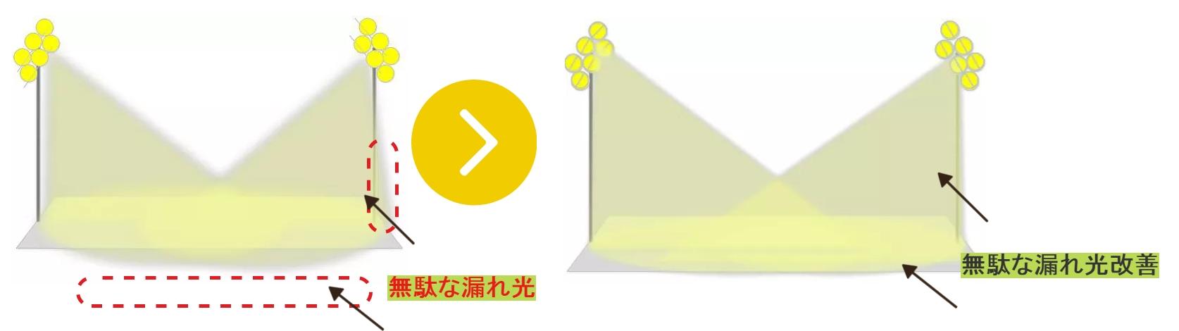 光害対策図2