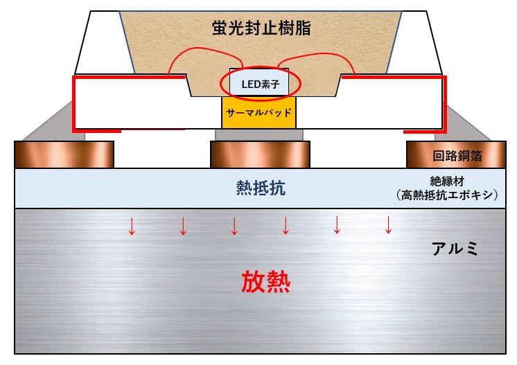 LEDの発熱の仕組み