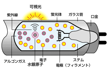 【水銀灯の発光原理】