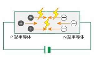 【LEDの発光原理】