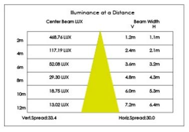 24W壁面埋込配光特性図(下向き)2