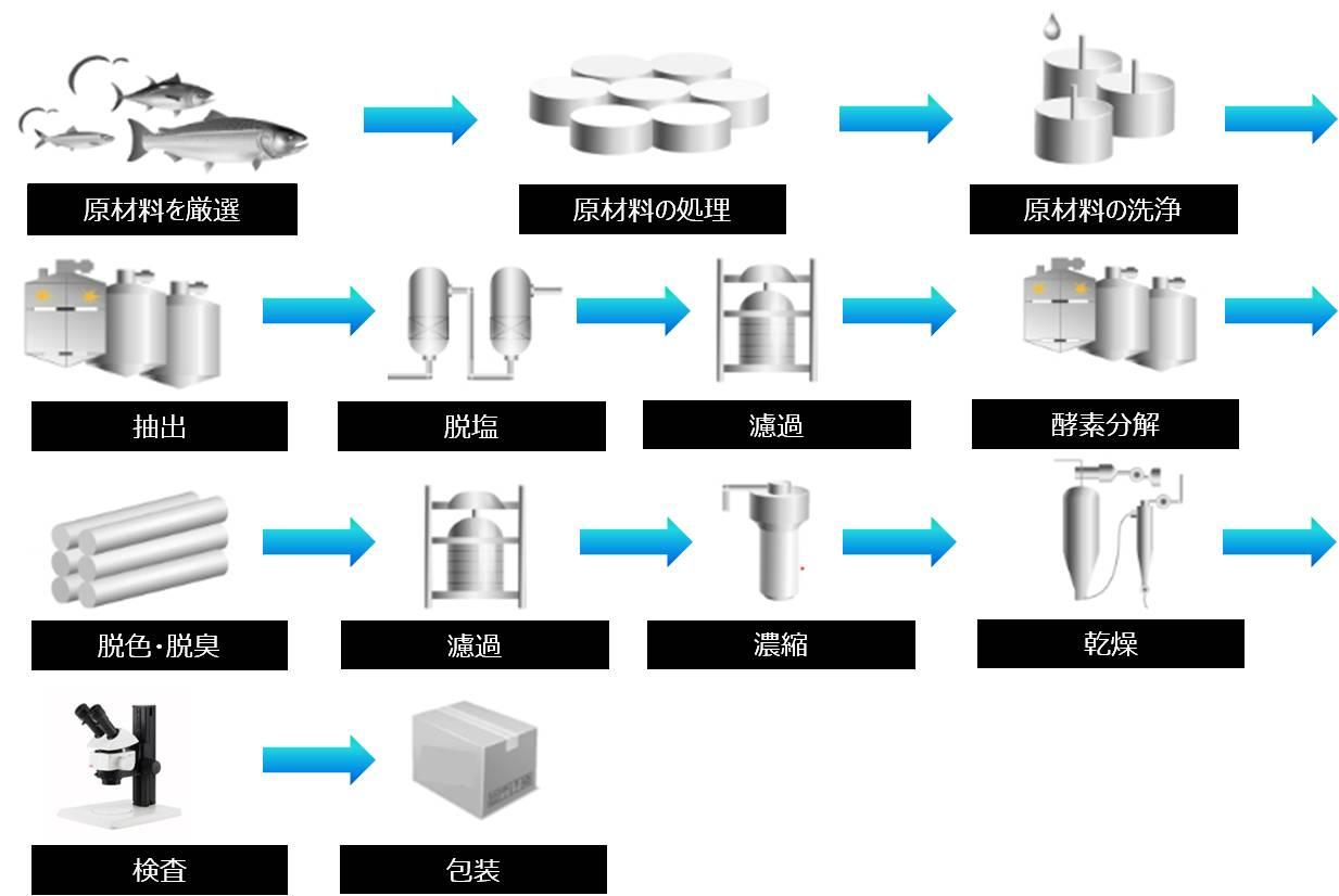 フィッシュコラーゲン製造工程表