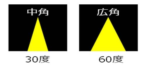 配光角画像(30°と60°のみ)