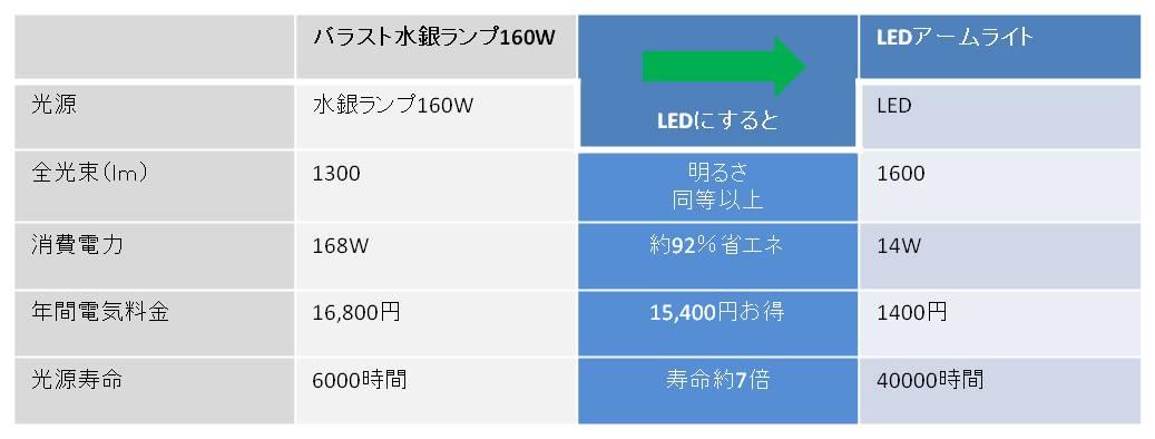 水銀ランプとアームライトの消費電力比較