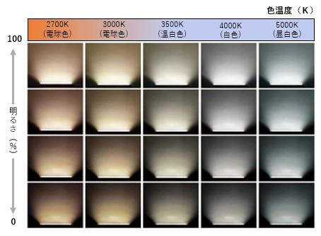 〈質のいい入眠・起床をサポート!コイズミ照明のFit調色ライトバー間接照明〉
